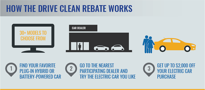 how-drive-clean-rebate-works
